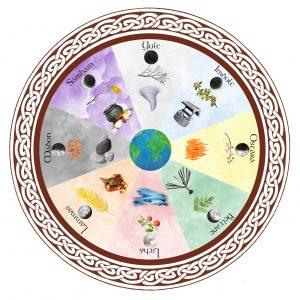 rueda de la Gran Madre, ciclos, estaciones, cambio